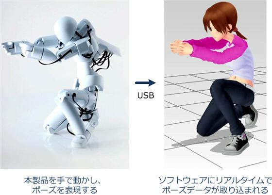 QUMA 3D ポーズキャプチャ技術 -...