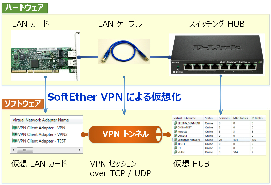 PacketiX VPN 4.0 - ソフトイーサ Web ...