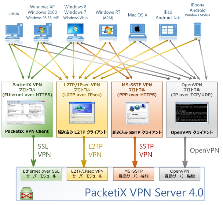PacketiX VPN