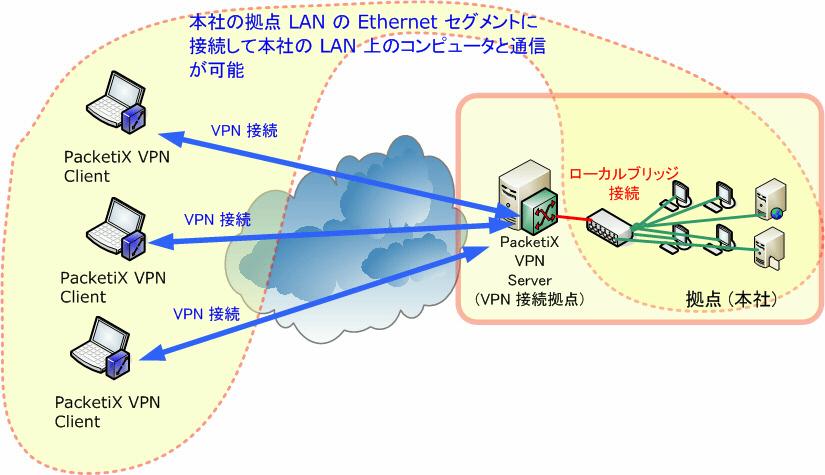 packetix vpn client